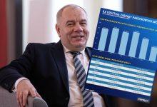 Photo of Miliony na wypłaty dla zarządu. Sprawdź ile zarabia się w państwowych spółkach.